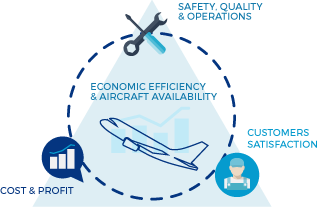 economic efficiancy & aircraft availability